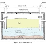 Importance of Septic System and Septic Tank Cleaner